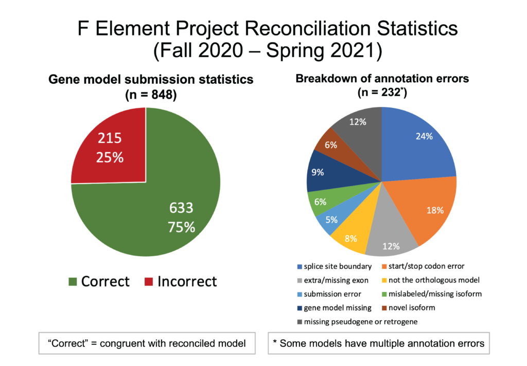 F Element Project Reconciliation Statistics Fall 2020-Spring 2021 Gene model submission statistics: reconciled 848 gene models; approximately 75% of the submitted gene models were in congruence with the final gene models. Breakdown of annotation errors (n=232; note: some models have multiple annotation errors): The most common annotation error in the submitted gene models is the selection of incorrect splice site boundaries (24%) followed by start/stop codon error (18%), extra/missing exon (12%), missing pseudogene or retrogene (12%), gene model missing (9%), not the orthologous model (8%), mislabeled/missing isoform (6%), novel isoform (6%), and submission error (5%).